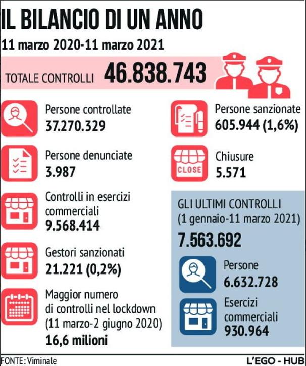 Restrizioni Covid, il bilancio di un anno di controlli: oltre 600mila sanzionati