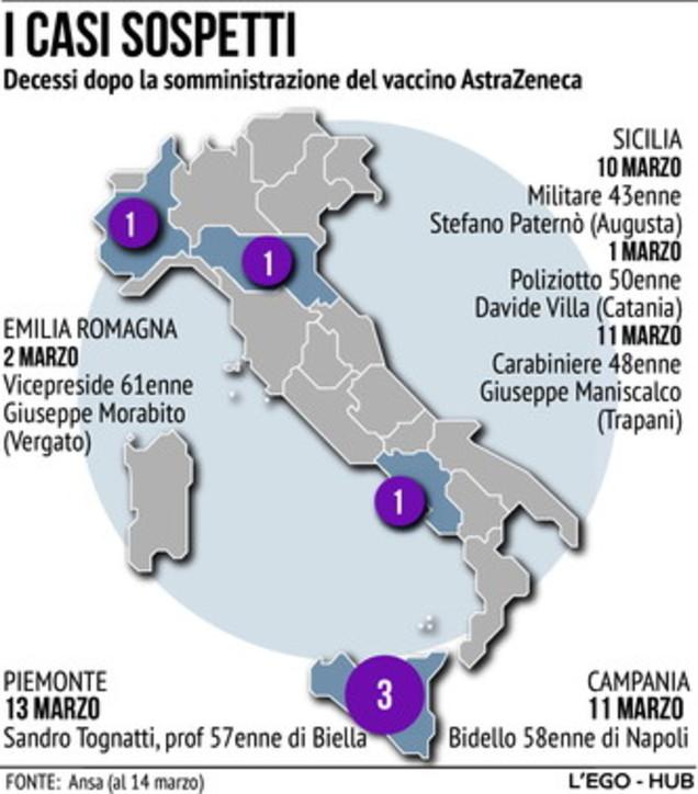 Vaccino AstraZeneca, i casi sospetti in Italia