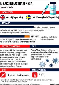 Ecco come funziona il vaccino AstraZeneca
