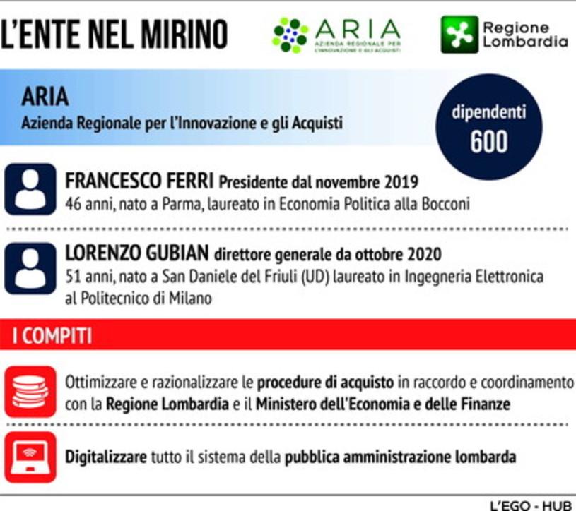 Vaccini, il caso Aria in Lombardia: l'ente nel mirino