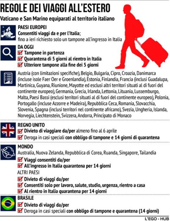 Le nuove regole per i viaggi all'estero