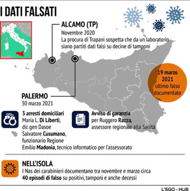 Sicilia, il caso dei dati manipolati per evitare la zona rossa