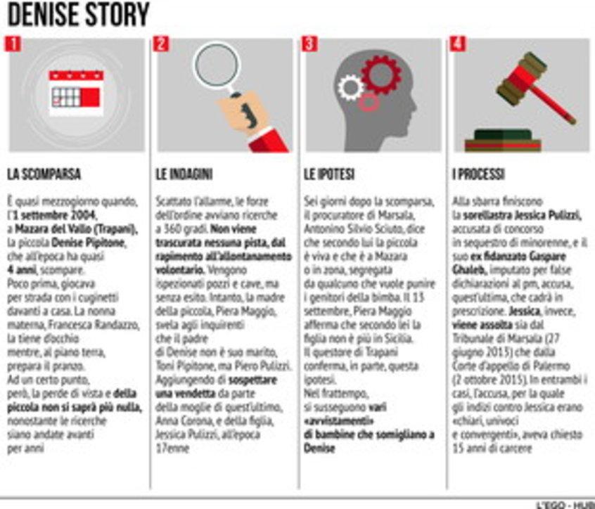 Denise Pipitone: scomparsa, indagini, ipotesi e processi