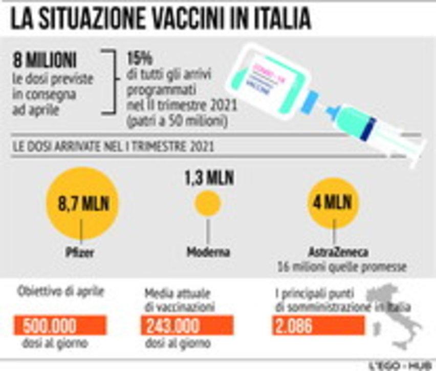 Coronavirus, la situazione vaccini ad aprile
