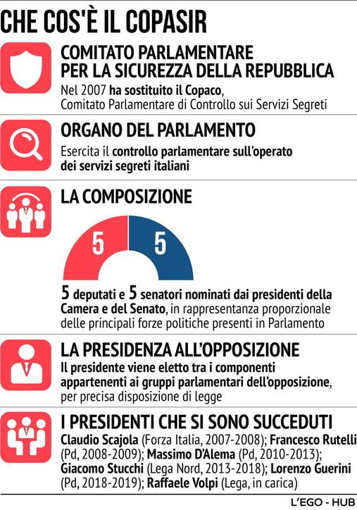 Scontro tra FdI e maggioranza sul Copasir: il caso spiegato in una infografica