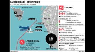 Moby Prince, 30 anni dalla tragedia
