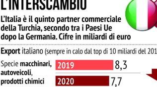 Italia quinto partner commerciale della Turchia