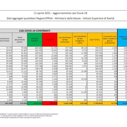 Covid, 15.746 nuovi casi su 253.100 campioni e 331 altri decessi | Il tasso positivo sale al 6,2%