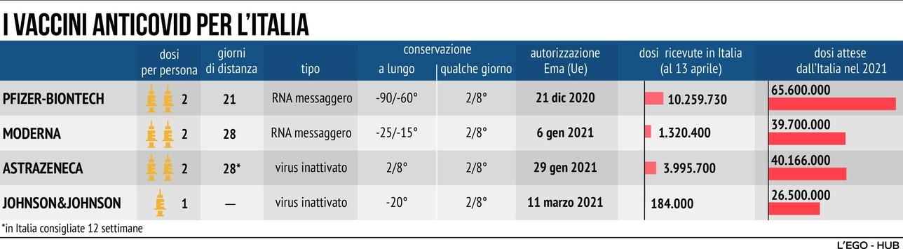 Vaccini anti-Covid utilizzati in Italia: le caratteristiche