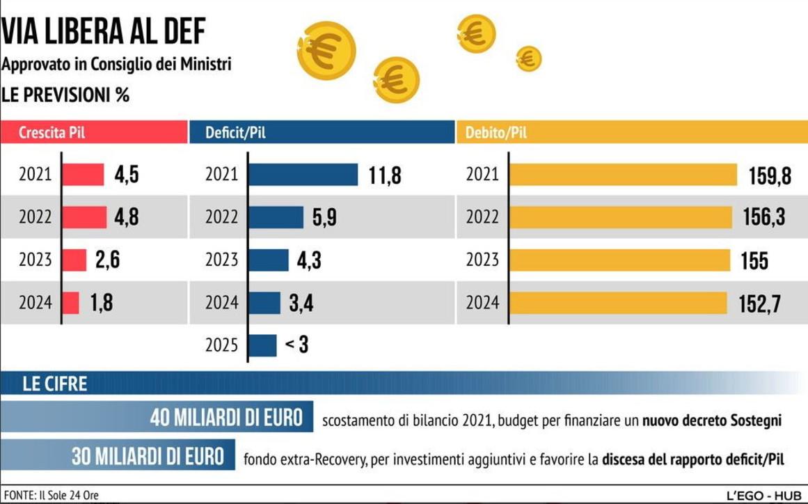 Il Cdm approva il Def, nuovo scostamento di bilancio da 40 miliardi