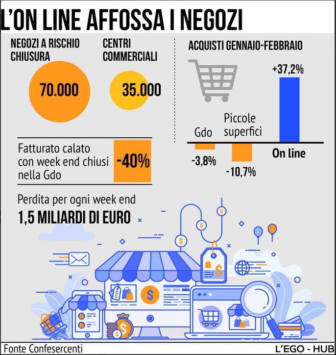 Il commercio online affossa i negozi, 70mila a rischio chiusura