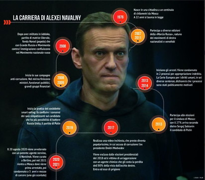 Russia, la carriera di Alexei Navalny