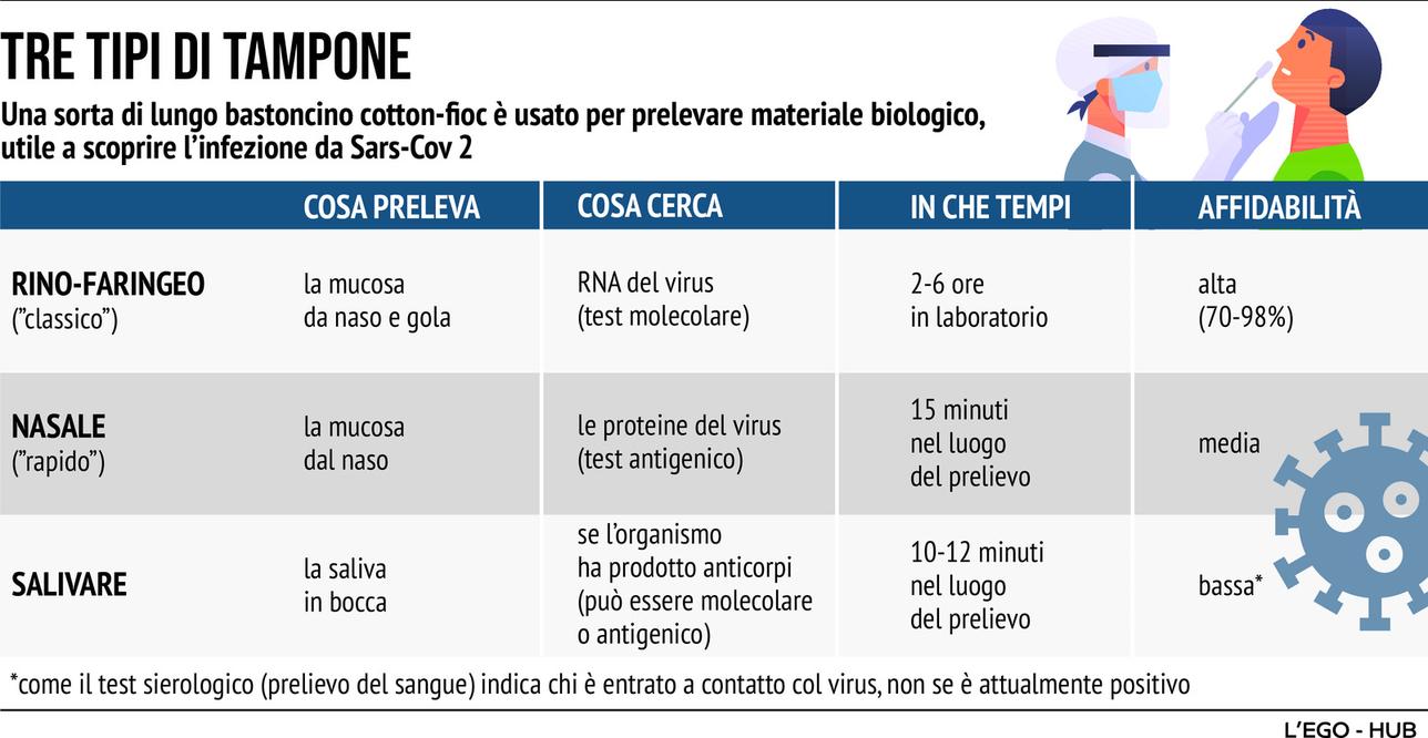 Coronavirus, i tre tipi di tampone