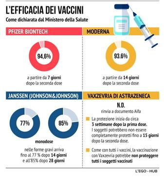 Coronavirus, da Pfizer a Johnson&Johnson: l'efficacia dei vaccini