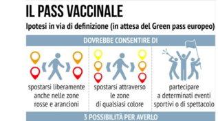 Coronavirus, l'ipotesi del pass vaccinale