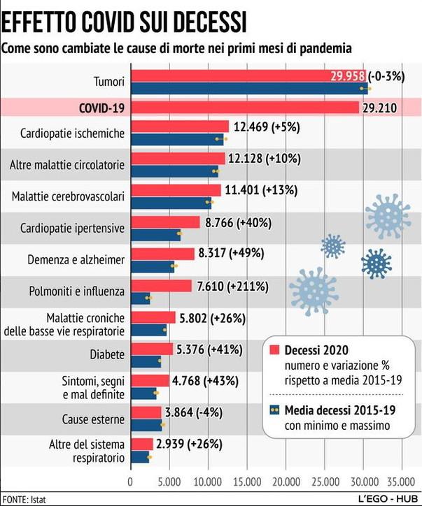 Effetto Covid sui decessi in Italia