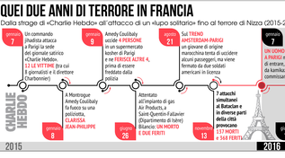 I due anni di terrorismo che hanno sconvolto la Francia