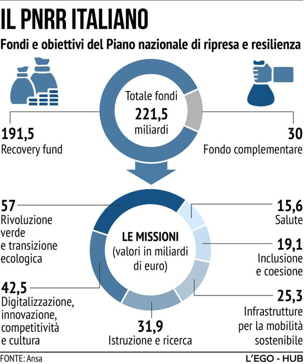 Recovery plan e previsioni: ecco i numeri dell'Italia post pandemia