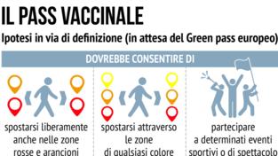Estate in pandemia, pass vaccinale e spiagge: ecco le ipotesi sul tavolo