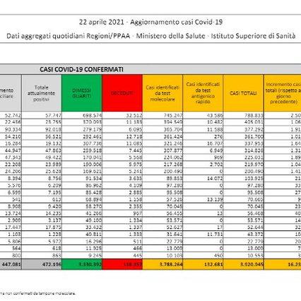 Coronavirus, in Italia 16.232 nuovi casi su 364.804 tamponi e 360 decessi