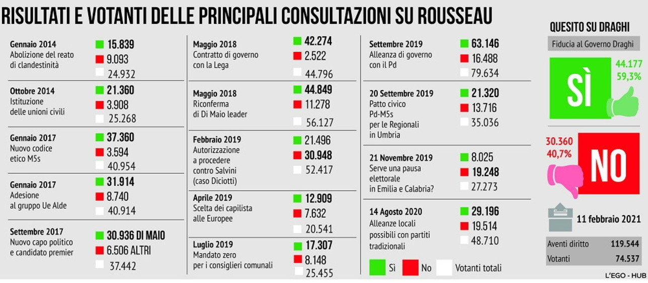 Dal 2014 al 2020, tutti i risultati delle consultazioni via Rousseau