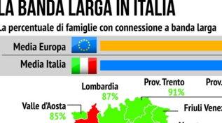 La banda larga in Italia, connesse 84 famiglie su cento