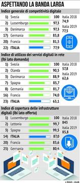 Servizi digitali e competitività, l'Italia e gli altri Paesi
