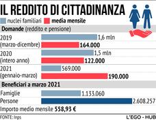 Tutti i numeri del reddito di cittadinanza