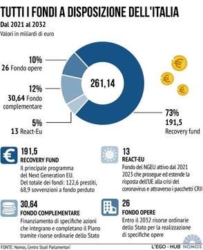 Tutti i fondi a disposizione dell'Italia