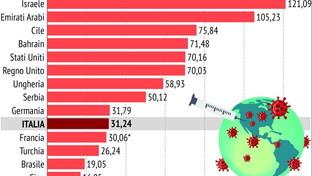 Covid, quali Paesi hanno più vaccinati