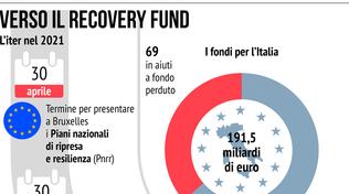 Recovery Plan, ecco come saranno usati i fondi in Italia