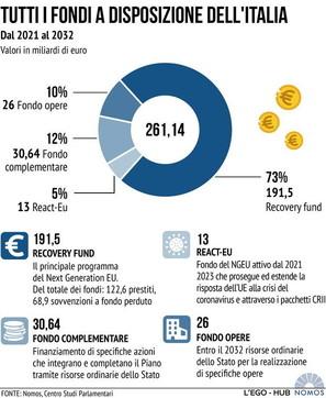 Tutti i prestiti a disposizione dell'Italia fino al 2032