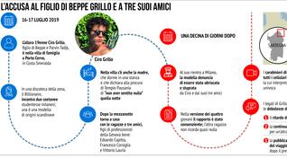 Il caso Ciro Grillo: quello che sappiamo
