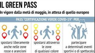 Covid, il pass per viaggiare in Italia