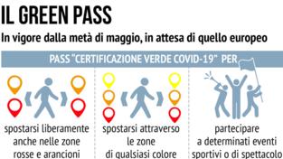 Estate 2021: tutto quello che c'è da sapere sul green pass Ue e italiano