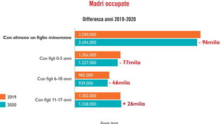 Covid, Save the Children: in Italia 96mila mamme hanno perso il lavoro