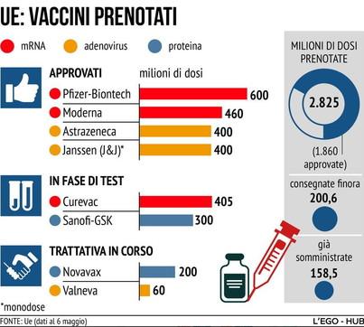 Covid, i vaccini prenotati dall'Unione europea