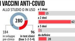 Covid, tutti i vaccini allo studio o in uso