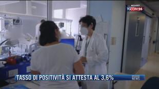 Breaking News delle 21.30 | Tasso di positività si attesta al 3,6%