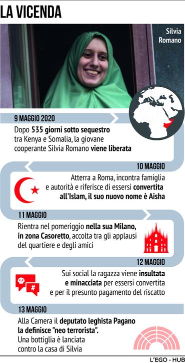 Silvia Romano: dal rapimento alla liberazione