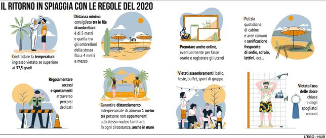 Estate 2021, ecco come si potrà andare in spiaggia