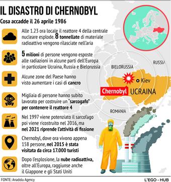 Il disastro nucleare di Chernobyl: la scheda