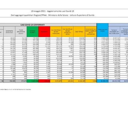 Covid Lombardia, oggi 1.396 contagi e 13 morti: bollettino 13 maggio