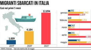 Migranti sbarcati in Italia nei primi 5 mesi del 2021