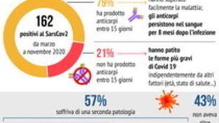 Covid, Iss-S.Raffaele: gli anticorpi in chi ha preso il virus durano fino a 8 mesi