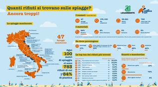 I rifiuti trovati nelle spiagge italiane