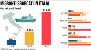 Migranti sbarcati in Italia: i dati dei primi cinque mesi