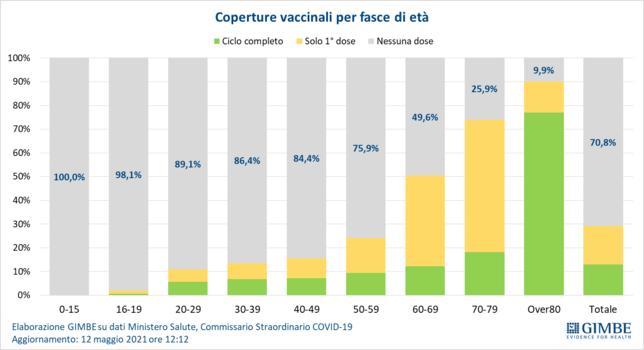 Coronavirus, Gimbe: in un mese quasi dimezzati ricoveri e terapie intensive