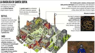 Fine Ramadan, dopo 87 anni la prima preghiera a Santa Sofia