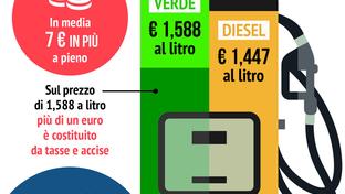 Rincara il pieno: gli aumenti di benzina e diesel